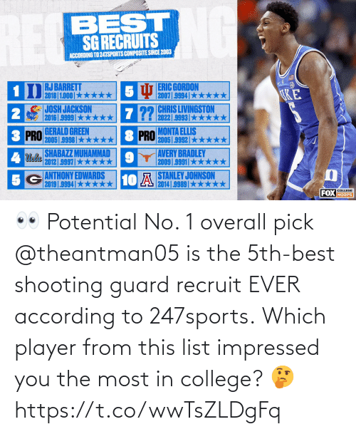 According: 👀 Potential No. 1 overall pick @theantman05 is the 5th-best shooting guard recruit EVER according to 247sports.  Which player from this list impressed you the most in college? 🤔 https://t.co/wwTsZLDgFq