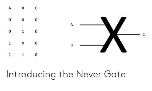 Never, Gate, and The: 0  0  1  A0011 Introducing the Never Gate