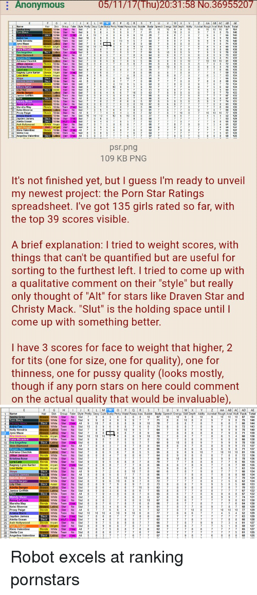 """skin diamond: 05/11/17 (Thu) 20:31:58 No.36955207  Anonymous  blonde Arya  Latina Slar  10  psr.png  109 KB PNG  It's not finished yet, but I guess I'm ready to unveil  my newest project: the Porn Star Ratings  spreadsheet. I've got 135 girls rated so far, with  the top 39 scores visible  A brief explanation: I tried to weight scores, with  things that can't be quantified but are useful for  sorting to the furthest left. I tried to come up with  a qualitative comment on their """"style"""" but really  only thought of """"Alt"""" for stars like Draven Star and  Christy Mack. """"Slut"""" is the holding space until l  come up with something better.  I have 3 scores for face to weight that higher, 2  for tits (one for size, one for quality), one for  thinness, one for pussy quality (looks mostly  though if any porn stars on here could comment  on the actual quality that would be invaluable)   AC AD AE  Name Hair Skin Group Style Pretty Sexy Cute Busty Perky Waist Pussy Ass Bubble Body Speech Energy Skill Depth  Ability Acrobat Rough Anal M  Fuck Total  Sasha Grey  hite  Star  No  Slut 7 9 3 8 8 D8 10 67 10 10 9 9 10 9 10 10 10 87 154  1 7 8 75  Tori Black  hite  Star  No  own  Yes Alt  Black  hite  Star  ack  No  slut 10 8 9 6  7 8 9 72  n Wi  dra Fox  hite  Teen  9 9 76  6 Holly Hendrix  own Latina Teen  No  Jynx Maze  Latina  Star  No  Mia Malkova  Blonde Aryan  Star  No  6 8 66  9 Lana Rhoades  Brown W  hite  Teen  No  9 78  Yes Slut  Eva Angelina  Black  Latina  Star  73  Black Star  Skin Diamond  No  own  own Wi  Megan Rain  hite  Teen  No  Slut 7 8 5 6 7 6 5 55 8 9 9 10 7 10 10 10 81  136  13 Adriana Chechik  Latina  Star  No  OWI  4 Jillian Janson  Blonde  hite  Teen  No  9 78  Brown W  5 Kristina Rose  hite  Star  No  Lyra Law  Blonde  hite  Star  No  Yes Slu  17 Kagney Lynn Karter  Blonde Aryan  Star  8 Lexi Belle  Blonde Aryan  Star  No  9 Stoya  Blac  hite  Star  No  Veruca James  Black  hite  Star  No  20  70  Blonde  Whit  21 Dakota Skye  Teen  No  22 Dillion Harper  Brown """