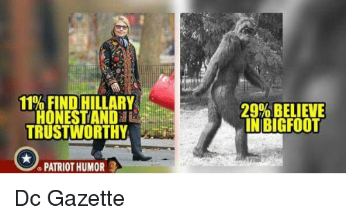 11% FIND HILLARY HONESTIAND TRUSTWORTHY 29% BELIEVE IN BIGFOOT
