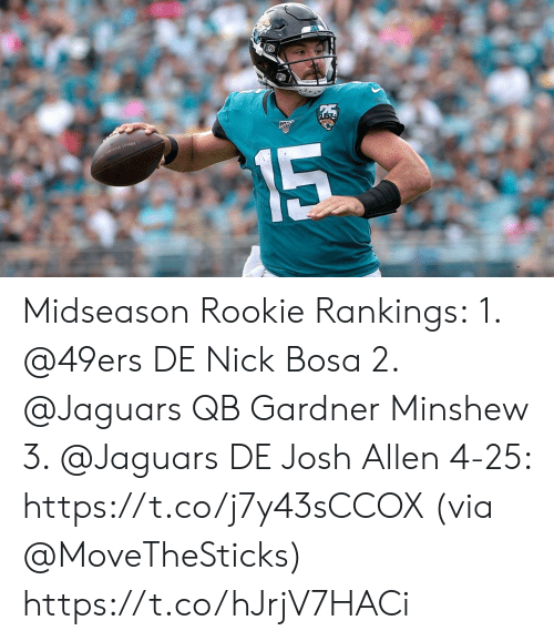 Josh: 15 Midseason Rookie Rankings: 1. @49ers DE Nick Bosa 2. @Jaguars QB Gardner Minshew 3. @Jaguars DE Josh Allen 4-25: https://t.co/j7y43sCCOX (via @MoveTheSticks) https://t.co/hJrjV7HACi