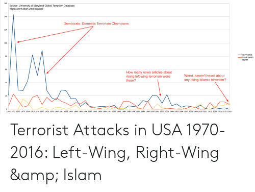 Anaconda, News, and Weird: 1o0Source: University of Maryland Global Terrorism Database  https://www.start.umd.edul/gtd/  140  Democrats: Domestic Terrorism Champions  120  100  LEFT-WING  RIGHT-WING  ISLAM  80  60  How many news articles about  rising left-wing terrorism were  there?  Weird, haven't heard about  any rising Islamic terrorism?  40  20  0  1970 1971 1972 1973 1974 1975 1976 1977 1978 1979 1980 1981 1982 1983 1984 1985 1986 1987 1988 1989 1990 1991 1992 1993 1994 1995 1996 1997 1998 1999 2000 2001 2002 2003 2004 2005 2006 2007 2008 2009 2010 2011 2012 2013 2014 2015 2016 Terrorist Attacks in USA 1970-2016: Left-Wing, Right-Wing & Islam