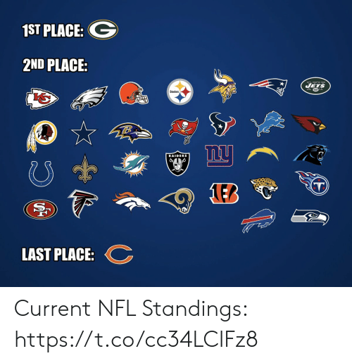 Football, Nfl, and Sports: 1ST PLACE:  2ND PLACE  Jegs  Steelers  nu  RAIDERS  T  LEB  LAST PLACE Current NFL Standings: https://t.co/cc34LCIFz8