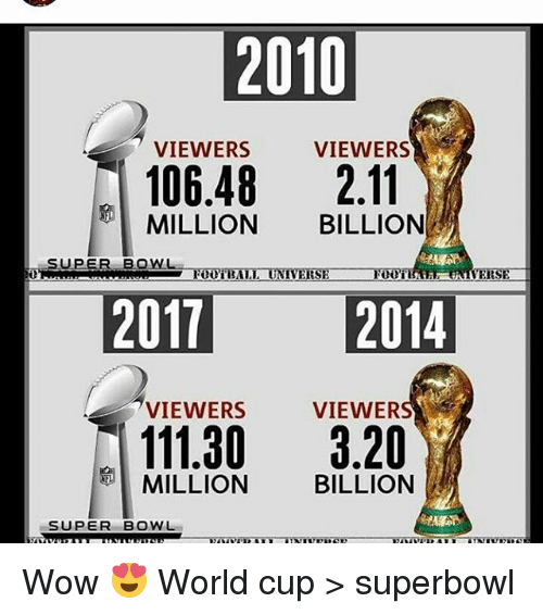 Memes, 🤖, and Superbowls: 2010  VIEWERS  VIEWERS  106.48  2.11  MILLION  BILLION  SUPER BOWL  FOOTBALL UNIVERSE  VEESE  2011 2014  VIEWERS  VIEWERS  111.30  3.20  BILLION  MILLION  SUPER BOWL Wow 😍 World cup > superbowl