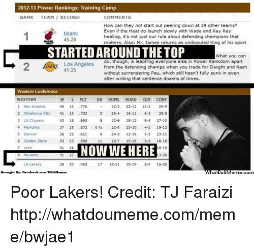 Los Angeles Lakers, LeapFrog, and Meme: 2012-13 Power Rankings: Training Camp  RANK TEAM RECORD  COMMENTS  How can they not start out peering down at 29 other teams?  Even if the Heat do launch slowly with Wade and Ray Ray  Miami  healing, it's not just our rule about defending champions that  46.20  s as undisputed King of his sport  matters. Also: Mr. James return  STARTEDAROUNDTHETOP  What you can  do, though, is leapfrog everyone else in Power Rankdom apart  Los Angeles  from the defending champs when you trade for Dwight and Nash  41.25  without surrendering Pau, which still hasn't fully sunk in even  after writing that sentence dozens of times.  Western Conference  WESTERN  L PCI GB HOME ROAD CONE  1 San Antonio  45 13  776  23-11  11-2  2 Oklahoma City  15  732  25-4  16-11  6-3  28-8  41  3 LA Clippers  40 18  .590  27.10  22-6  18-12  4 Memphis  18  .673  22-8  4-5  19-13  36 22 .621  9 24-3  12-19  5-5  23-11  6 Golden State  18-7  15-16  589  18-18  NOW WE HERE  8-19  31  3-20  LA Lakers  28 30 483 17  5-5  18-11  10-19  16-20  Brought By Paco Poor Lakers! Credit: TJ Faraizi  http://whatdoumeme.com/meme/bwjae1