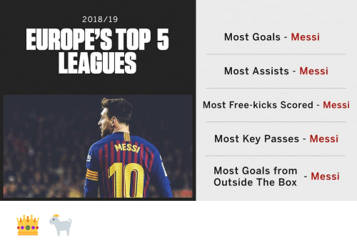 Goals, Memes, and Free: 2018/19  EUROPE'S TOP 5  LEAGUES  Most Goals Messi  Most Assists Messi  Most Free-kicks Scored Messi  Most Key Passes - Messi  MESSI  Most Goals from  Outside The Box Mess 👑 🐐