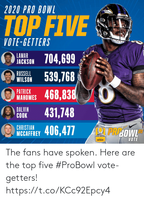Christian: 2020 PRO BOWL  RAYENS  RAVENS  TOP FIVE  VOTE-GETTERS  LAMAR  JACKSON 704,699  WILSON 539,768  468,838  RUSSELL  But  PATRICK  MAHOMES  DALVIN  COOK  431,748  CHRISTIAN  PRI:OWLD  NCCAFFREY 406,477  PRO BOWL  VOTE  preserted by  verizon The fans have spoken.  Here are the top five #ProBowl vote-getters! https://t.co/KCc92Epcy4
