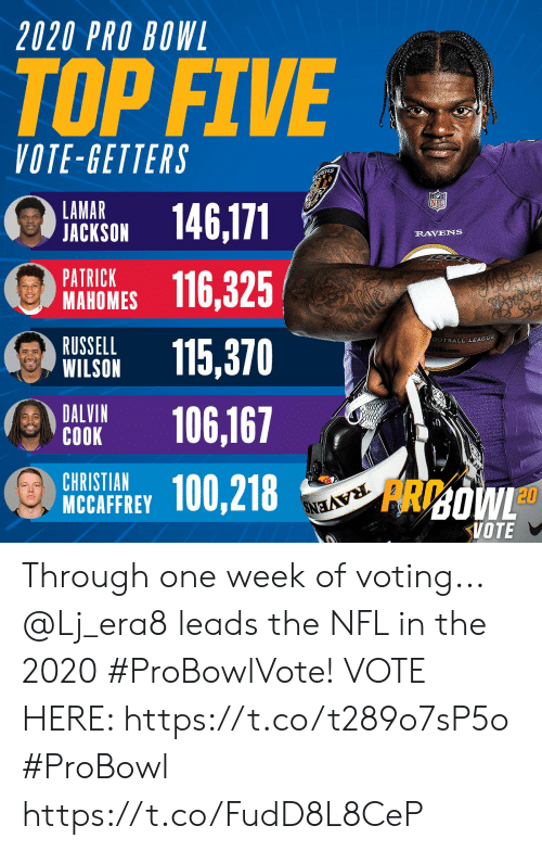 Christian: 2020 PRO BOWL  TOP FIVE  VOTE-GETTERS  ENS  LAMAR  JACKSON  146,171  RAVENS  PATRICK  МАНОMES  116,325  RUSSELL  WILSON  SOTBALL LEAGUE  115,370  DALVIN  СОOK  106,167  CHRISTIAN  MCCAFFREY  100,218  RAVENS  FRDOWL  VOTE Through one week of voting... @Lj_era8 leads the NFL in the 2020 #ProBowlVote!  VOTE HERE: https://t.co/t289o7sP5o #ProBowl https://t.co/FudD8L8CeP