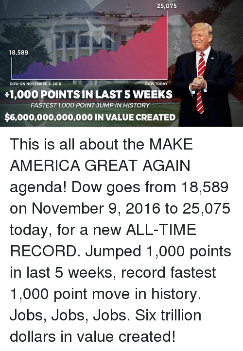 America, History, and Jobs: 25,075  18,589  DOW ON NOVEMBER 9, 2016  DOW TODAY  +1,000 POINTS IN LAST 5 WEEKS  FASTEST 1,000 POINT JUMPIN HISTORY  $6,000,000,000,000 IN VALUE CREATED This is all about the MAKE AMERICA GREAT AGAIN agenda!   Dow goes from 18,589 on November 9, 2016 to 25,075 today, for a new ALL-TIME RECORD. Jumped 1,000 points in last 5 weeks, record fastest 1,000 point move in history. Jobs, Jobs, Jobs. Six trillion dollars in value created!