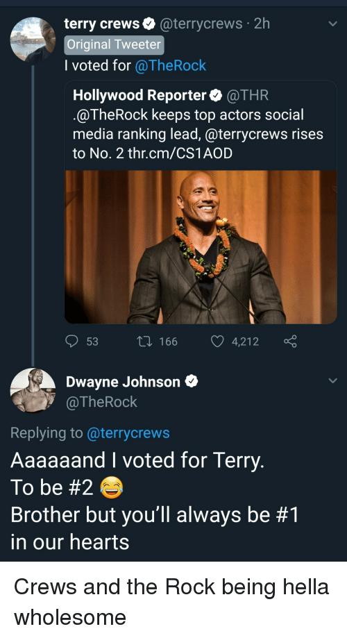 i voted: 2h  terry crews@terrycrews  Original Tweeter  l voted for @TheRock  Hollywood Reporter @THR  @TheRock keeps top actors social  media ranking lead, @terrycrews rises  to No. 2 thr.cm/CS1AOD  53 t 166 4,212  Dwayne Johnson  @TheRock  Replying to @terrycrews  Aaaaaand I voted for Terry  To be #2  Brother but you'll always be #1  in our hearts Crews and the Rock being hella wholesome