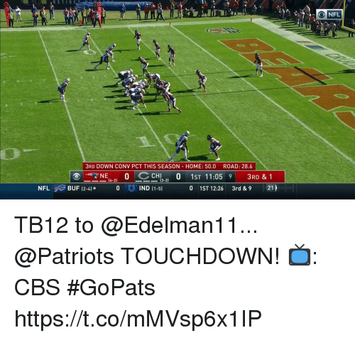 Memes, Nfl, and Patriotic: 3RD DOWN CONV PCT THIS SEASON HOME: 50.0 ROAD: 28.6  ⓔ_NE4-2) O CCH13-2) O 1ST 11:059 3RD & 1  0 1ST 12:26 3rd &9 21  NFL BUF 12-4). 0 0  IND (1-5) TB12 to @Edelman11... @Patriots TOUCHDOWN!  📺: CBS #GoPats https://t.co/mMVsp6x1IP