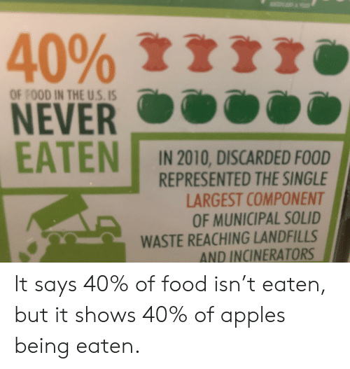 Food, Never, and Single: 40% r  OF FOOD IN THE U.S. IS  NEVER  EATEN  IN 2010, DISCARDED FOOD  REPRESENTED THE SINGLE  LARGEST COMPONENT  OF MUNICIPAL SOLID  WASTE REACHING LANDFILLS  AND INCINERATORS It says 40% of food isn't eaten, but it shows 40% of apples being eaten.