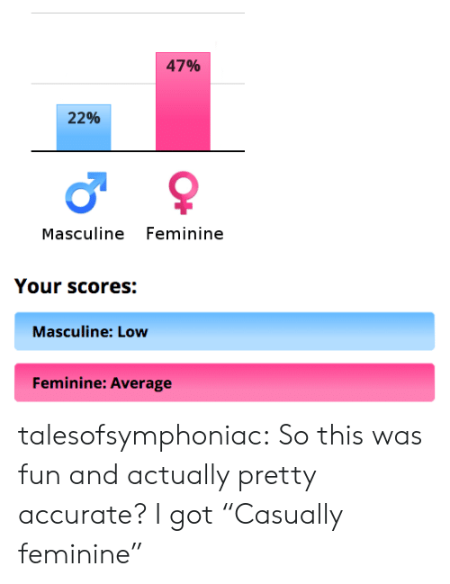 """Target, Tumblr, and Blog: 47%  22%  Masculine Feminine  Your scores:  Masculine: Low  Feminine: Average talesofsymphoniac: So this was fun and actually pretty accurate? I got""""Casually feminine"""""""