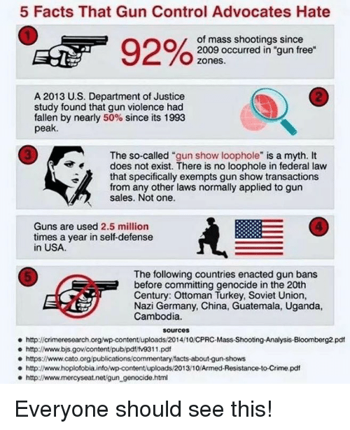 "Crime, Facts, and Guns: 5 Facts That Gun Control Advocates Hate  of mass shootings since  2009 occurred in ""gun free  zones.  2  A 2013 U.S. Department of Justice  study found that gun violence had  fallen by nearly 50% since its 1993  peak.  3  The so-called ""gun show loophole"" is a myth. It  does not exist. There is no loophole in federal law  that specifically exempts gun show transactions  from any other laws normally applied to gun  sales. Not one.  4  Guns are used 2.5 million  times a year in self-defense  in USA  The following countries enacted gun bans  before committing genocide in the 20th  Century: Ottoman Turkey, Soviet Union,  Nazi Germany, China, Guatemala, Uganda,  Cambodia.  5  sourcos  http://crimeresearch.org/wp-content/uploads/2014/10/CPRC-Mass-Shootng-Analysis-Bloomberg2 pdt  e http://www.bjs.gov/content/pub/pdt/tv9311.pd  e https:www.cato.org/publications/commentary facts-about-gun-shows  http://www.hoplofobia.info/wp-content/uploads/2013/10/Armed-Resistance-to-Crime.pdf  http://www.mercyseat.net/gun_genocide.htm Everyone should see this!"