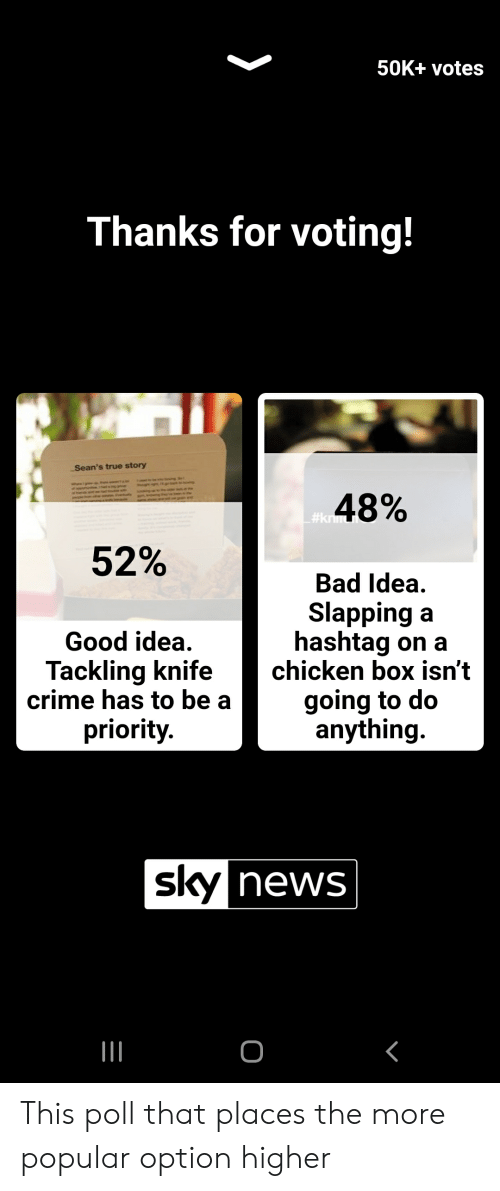 Bad, Crime, and News: 50K+ votes  Thanks for voting!  Sean's true story  48%  #knu  52%  Bad Idea  Slapping a  hashtag on a  chicken box isn't  Good idea  Tackling knife  crime has to be a  priority  going to do  anything.  sky news  o This poll that places the more popular option higher