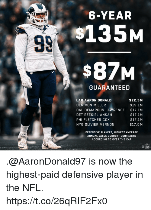 Olivier: 6-YEAR  135M  $87M  GUARANTEED  LAR AARON DONALD  DEN VON MILLER  DAL DEMARCUS LAWRENCE  DET EZEKIEL ANSAH  PHI FLETCHER COX  NYG OLIVIER VERNON  $22.5M  $19.1M  $17.1M  $17.1M  $17.1M  $17.0M  DEFENSIVE PLAYERS, HIGHEST AVERAGE  ANNUAL VALUE CURRENT CONTRACTS  ACCORDING TO OVER THE CAP .@AaronDonald97 is now the highest-paid defensive player in the NFL. https://t.co/26qRIF2Fx0