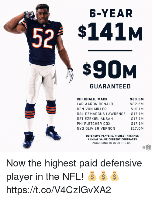 Olivier: 6-YEAR  52  $141M  $90M  GUARANTEED  CHI KHALIL MACK  LAR AARON DONALD  DEN VON MILLER  DAL DEMARCUS LAWRENCE  DET EZEKIEL ANSAH  PHI FLETCHER COX  NYG OLIVIER VERNON  $23.5M  $22.5 M  $19.1M  $17.1M  $17.1M  $17.1M  $17.0M  DEFENSIVE PLAYERS, HIGHEST AVERAGE  ANNUAL VALUE CURRENT CONTRACTS  ACCORDING TO OVER THE CAP Now the highest paid defensive player in the NFL! 💰💰💰 https://t.co/V4CzIGvXA2