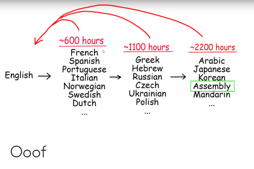Spanish, Norwegian, and Korean: 600 hours  1100 hours  2200 hours  French  Spanish  Portuguese  Italian  Norwegian  Swedish  Dutch  Greek  Hebrew  Russian  Czech  Ukrainian  Polish  Arabic  Japanese  Korean  Assembly  Mandarin  English Ooof