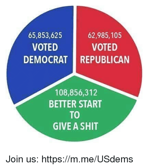 Shit, Republican, and Democrat: 65,853,625  VOTED  62,985,105  VOTED  DEMOCRAT REPUBLICAN  108,856,312  BETTER START  TO  GIVE A SHIT Join us: https://m.me/USdems