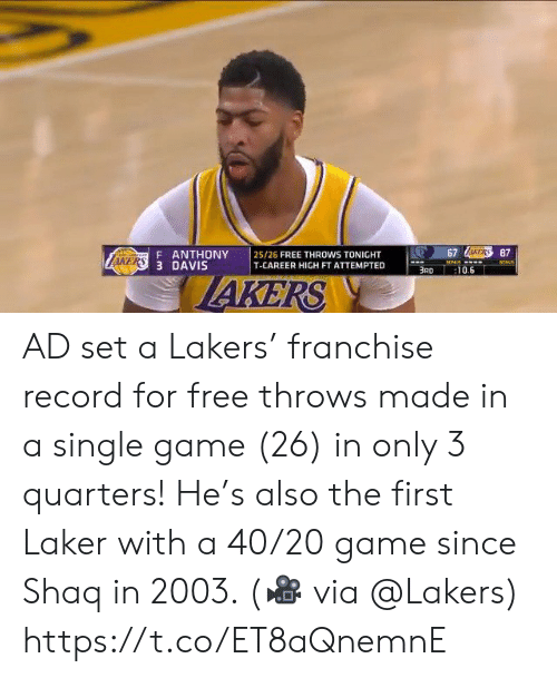 laker: 67 AERS87  F ANTHONY  AKERS 3 DAVIS  25/26 FREE THROWS TONIGHT  T-CAREER HIGH FT ATTEMPTED  ONUS  BONLE  BRD  :10.6  IAKERS AD set a Lakers' franchise record for free throws made in a single game (26) in only 3 quarters! He's also the first Laker with a 40/20 game since Shaq in 2003.   (🎥 via @Lakers)  https://t.co/ET8aQnemnE