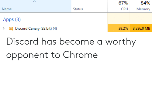 Chrome, Apps, and Discord: 84%  CPU Memory  67%  Staitus  Name  Apps (3)  39.2%  3,286.0 MB  Discord Canary (32 bit) (4) Discord has become a worthy opponent to Chrome