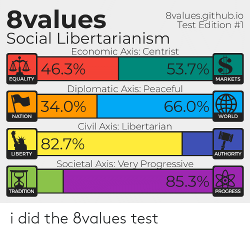 Libertarianism: 8values  8values.github.io  Test Edition #1  Social Libertarianism  Economic Axis: Centrist  AA 46.3%  53.7%  EQUALITY  MARKETS  Diplomatic Axis: Peaceful  66.0%  34.0%  WORLD  NATION  Civil Axis: Libertarian  82.7%  LIBERTY  AUTHORITY  Societal Axis: Very Progressive  85.3%  TRADITION  PROGRESS i did the 8values test