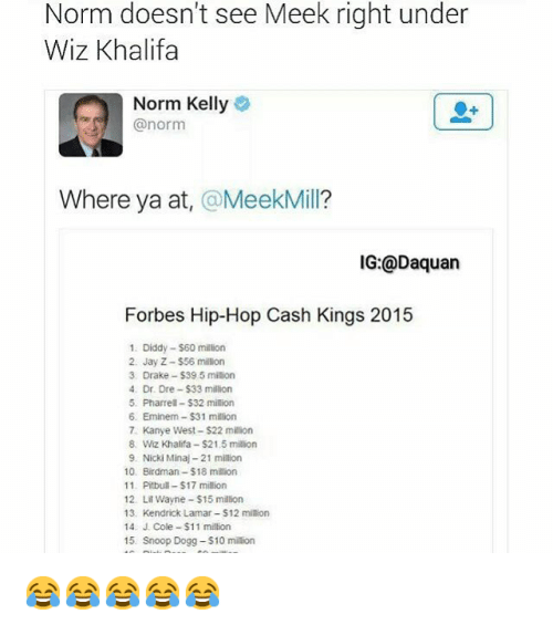 Birdman, Daquan, and Dr. Dre: Norm doesn't see Meek right under  Wiz Khalifa  Norm Kelly  @norm  Where ya at  Meek Mill?  IG: @Daquan  Forbes Hip-Hop Cash Kings 2015  1. Diddy -$60 million  2. Jay Z-S56 million  3 Drake -$395 milion  4. Dr. Dre -$33 million  5. Pharrell-S32 million  6. Eminem -$31 million  7. Kanye West $22 million  8. Wiz Khalifa -$21.5 million  9. Nicki Minaj-21 milion  10. Birdman -$18 million  11 Pitbull -$17 million  12 Lil Wayne $15 million  13. Kendrick Lamar S12 million  14 J. Cole -$11 million  15 Snoop Dogg -$10 million 😂😂😂😂😂