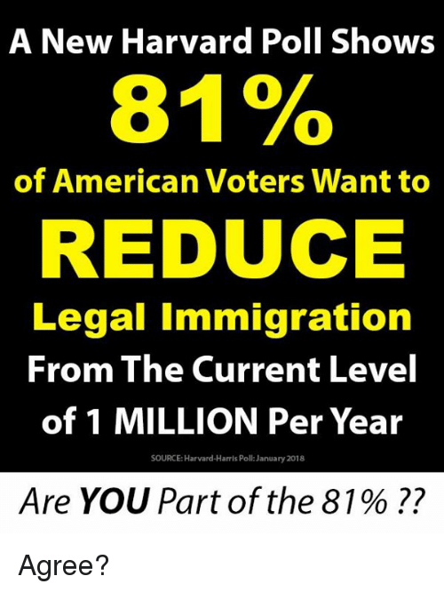 Memes, American, and Harvard: A New Harvard Poll Shows  81%  of American Voters Want to  REDUCE  Legal Immigration  From The Current Level  of 1 MILLION Per Year  SOURCE: Harvard-Harris Poll: January 2018  Are You Part of the 81 % ?? Agree?
