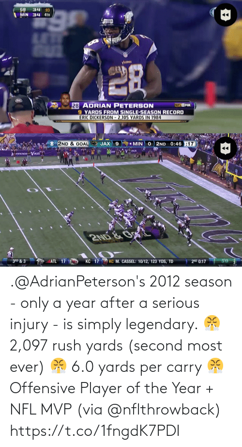 player: .@AdrianPeterson's 2012 season - only a year after a serious injury -  is simply legendary.  😤 2,097 rush yards (second most ever) 😤 6.0 yards per carry 😤 Offensive Player of the Year + NFL MVP  (via @nflthrowback) https://t.co/1fngdK7PDI