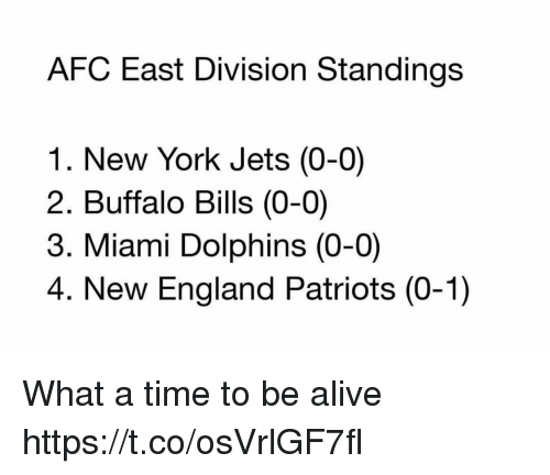 Alive, England, and New England Patriots: AFC East Division Standings  1. New York Jets (0-0)  2. Buffalo Bills (0-0)  3. Miami Dolphins (0-0)  4. New England Patriots (0-1) What a time to be alive https://t.co/osVrlGF7fl