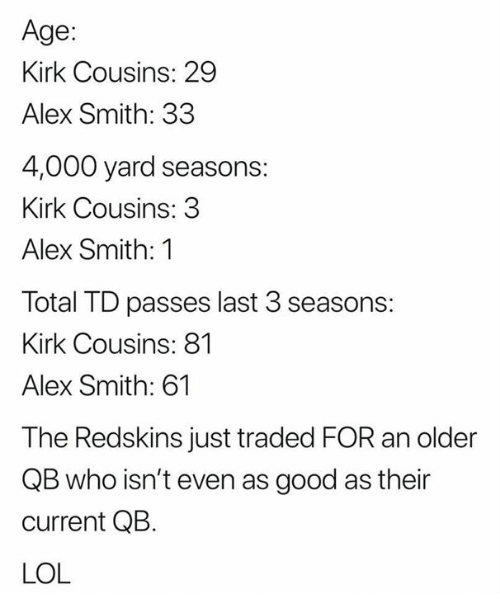 Kirk Cousins, Lol, and Nfl: Age:  Kirk Cousins: 29  Alex Smith: 33  4,000 yard seasons  Kirk Cousins: 3  Alex Smith: 1  Total TD passes last 3 seasons:  Kirk Cousins: 81  Alex Smith: 61  The Redskins just traded FOR an older  QB who isn't even as good as their  current QB.  LOL