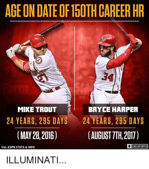 AGE ON DATE OF15OTH CAREER HR 27 34 MIKE TROUT BRYCE HARPER