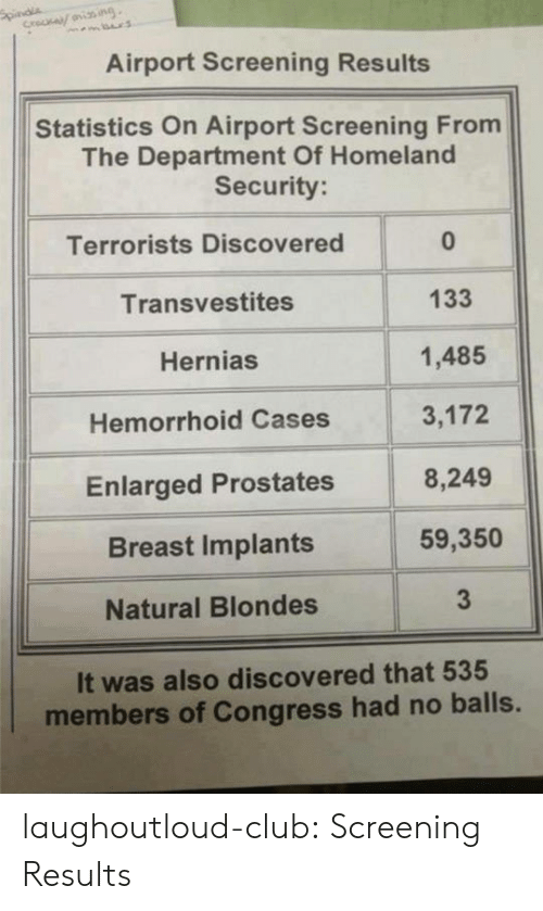 Club, Tumblr, and Blog: Airport Screening Results  Statistics On Airport Screening From  The Department Of Homeland  Security  Terrorists Discovered  Transvestites  Hernias  Hemorrhoid Cases  Enlarged Prostates  Breast Implants  Natural Blondes  0  133  1,485  3,172  8,249  59,350  3  It was also discovered that 535  members of Congress had no balls. laughoutloud-club:  Screening Results