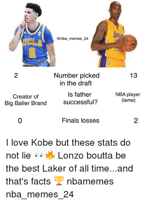 laker: AKE  @nba memes 24  CLA  SPA  13  Number picked  in the draft  2  Creator of  Big Baller Brand  Is father  successful?  NBA player  (lame)  0  Finals losses  2 I love Kobe but these stats do not lie 👀🔥 Lonzo boutta be the best Laker of all time...and that's facts 🏆 nbamemes nba_memes_24