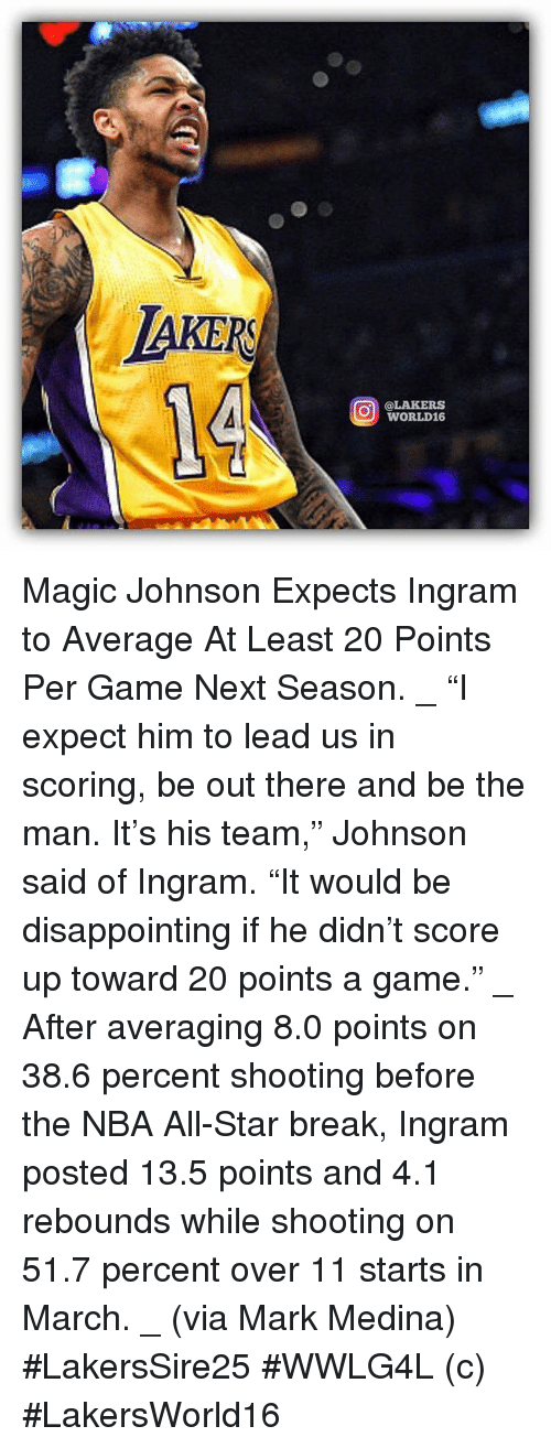 "All Star, Los Angeles Lakers, and Magic Johnson: AKER  O @LAKERS  WORLD16 Magic Johnson Expects Ingram to Average At Least 20 Points Per Game Next Season. _ ""I expect him to lead us in scoring, be out there and be the man. It's his team,"" Johnson said of Ingram. ""It would be disappointing if he didn't score up toward 20 points a game."" _ After averaging 8.0 points on 38.6 percent shooting before the NBA All-Star break, Ingram posted 13.5 points and 4.1 rebounds while shooting on 51.7 percent over 11 starts in March. _ (via Mark Medina)  #LakersSire25 #WWLG4L   (c) #LakersWorld16"