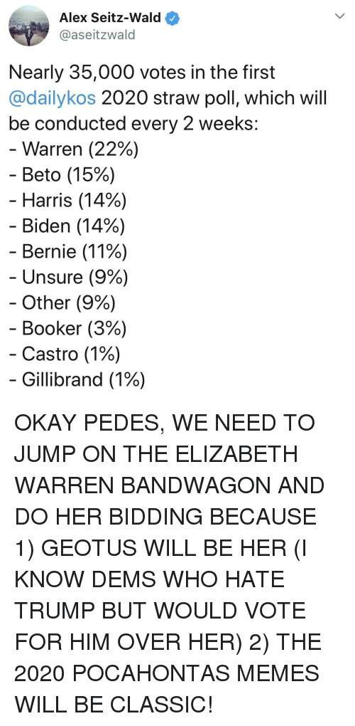 Elizabeth Warren, Memes, and Pocahontas: Alex Seitz-Wald  @aseitzwald  Nearly 35,000 votes in the first  @dailykos 2020 straw poll, which will  be conducted every 2 weeks:  -Warren (22%)  Beto (15%)  Harris (14%)  Biden (14%)  Bernie (11%)  Unsure (9%)  Other (9%)  Booker (3%)  -Castro (1%)  Gillibrand (1%)