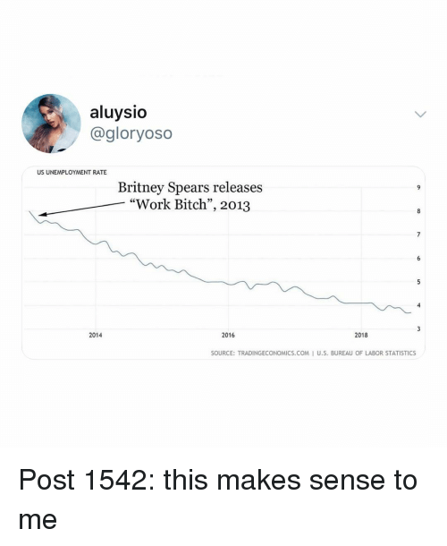 "Bitch, Britney Spears, and Memes: aluysio  @gloryoso  US UNEMPLOYMENT RATE  Britney Spears releases  ""Work Bitch"", 2013  7  2014  2016  2018  SOURCE: TRADINGECONOMICS.COM I U.S. BUREAU OF LABOR STATISTICS Post 1542: this makes sense to me"