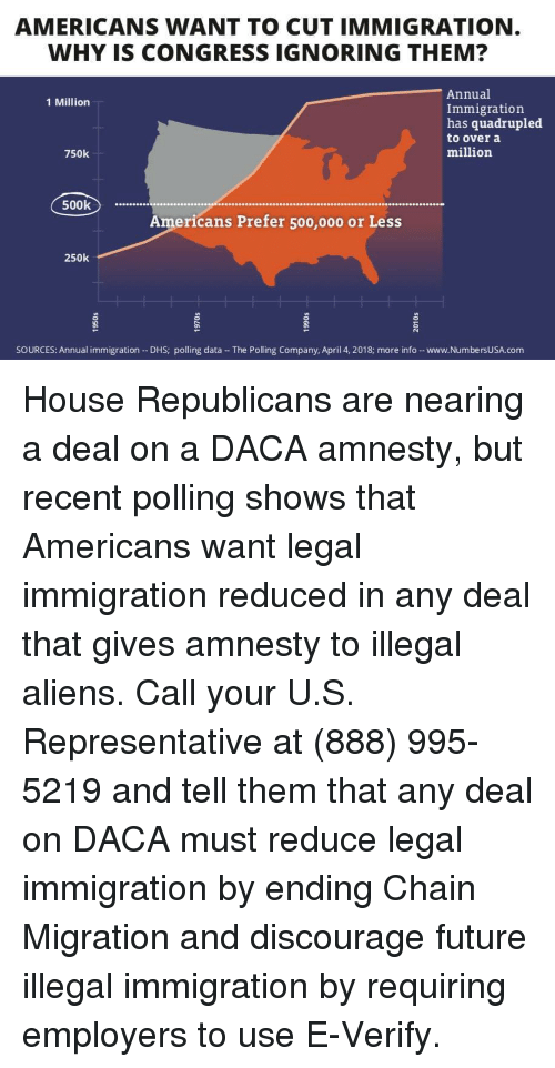discourage: AMERICANS WANT TO CUT IMMIGRATION  WHY IS CONGRESS IGNORING THEM?  Annual  Immigration  has quadrupled  to over a  million  1 Million  750k  500k  Americans Prefer 500,000 or Less  250k  SOURCES: Annual immigration - DHS; polling data The Polling Company, April 4, 2018; more info -www.NumbersUSA.com House Republicans are nearing a deal on a DACA amnesty, but recent polling shows that Americans want legal immigration reduced in any deal that gives amnesty to illegal aliens.  Call your U.S. Representative at (888) 995-5219 and tell them that any deal on DACA must reduce legal immigration by ending Chain Migration and discourage future illegal immigration by requiring employers to use E-Verify.