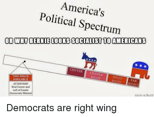 Space, Anarchy, and Spectrum: America's  Political Spectrum  ORWHY BERNIELOOKS SOCIAIST TO AMERICANS  TL  CENTER CENTER  RIGHT  FAR  RIGHT IRIGHT  THIS SPACE  AVAILABLE  ATTENTION  Real Center and  Left of Center  Democrats Wanterd