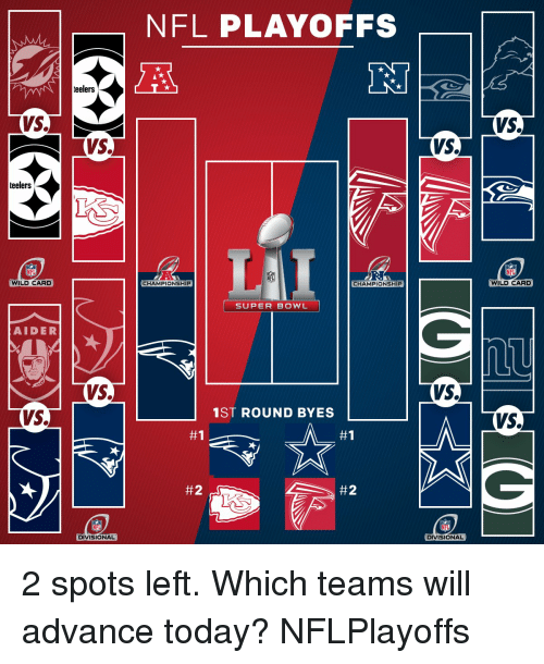 NFL playoffs: AN eelers  VS.  VS.  teelers  NFL  WILDCARD  AIDER  VS.  DIVISIONAL  NFL PLAYOFFS  CHAMPIONSHIP  CHAMPIONSHIP  SUPER BOWL  1ST ROUND BYE  #1  L #2  #2  VS.  VS.  DIVISIONAL  VS.  NFL  WILD CARD  VS. 2 spots left. Which teams will advance today? NFLPlayoffs