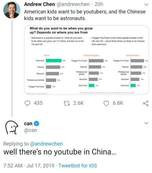 "Teacher, youtube.com, and China: Andrew Chen @andrewchen 20h  American kids want to be youtubers, and the Chinese  kids want to be astronauts  What do you want to be when you grow  up? Depends on where you are from  Vlogger/YouTuber is the most popular answer in the  UK and US- about three times as likely to be chosen  Astronaut is a popular answer to ""what do you want  to be when you grow up?"" in China, but less so in the  US and UK  than astronaut.  China  United Kingdom  United States  Astronaut  56%  Vlogger/YouTuber  Vogger/YouTuber  30%  2%  Teacher  Teacher  Teacher  52%  25%  20%  Professional  athlete  Professional  21%  23%  Musician  47%  athlete  Musician  Musician  19%  Professional athlete  37%  11%  Astronaut  Astronaut  11%  Vlogger/YouTuber  18%  1  What do you wt to be when you growsp? You can pick up to throe answrs  435  6.8K  ti 2.6K  can  @can  Replying to @andrewchen  well there's no youtube in China...  7:52 AM Jul 17, 2019 Tweetbot for iOS"
