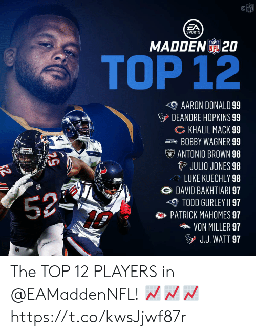 Memes, Nfl, and Sports: aNFL  EA  SPORTS  MADDEN20  NFL  TOP 12  AARON DONALD 99  DEANDRE HOPKINS 99  CKHALIL MACK 99  BOBBY WAGNER 99  RAIDERS  ANTONIO BROWN 98  JULIO JONES 98  LUKE KUECHLY 98  DAVID BAKHTIARI 97  52-  TODD GURLEY II 97  PATRICK MAHOMES 97  VON MILLER 97  J.J. WATT 97 The TOP 12 PLAYERS in @EAMaddenNFL! 📈📈📈 https://t.co/kwsJjwf87r