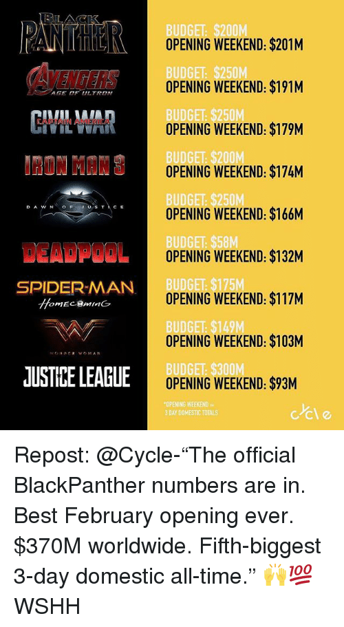 """Memes, Spider, and SpiderMan: ANTHOPERING WEEKEND $201M  DGET  OPENING WEEKEND: $191M  AGE OF ULTRON  BUDGET: $250  OPENING WEEKEND: $179M  NMINOPENING WEEKEND: $174M  OPENING WEEKEND: $166M  DGET  OPENING WEEKEND: $132M  SPIDER-MAN  DGE  OPENING WEEKEND: $117M  DGE  OPENING WEEKEND: $103M  JUSTIBE LEAGLE  OPENING WEEKEND: $93M  ING WEEKEND  3 DAY DOMESTIC TOTAL  ccle Repost: @Cycle-""""The official BlackPanther numbers are in. Best February opening ever. $370M worldwide. Fifth-biggest 3-day domestic all-time."""" 🙌💯 WSHH"""