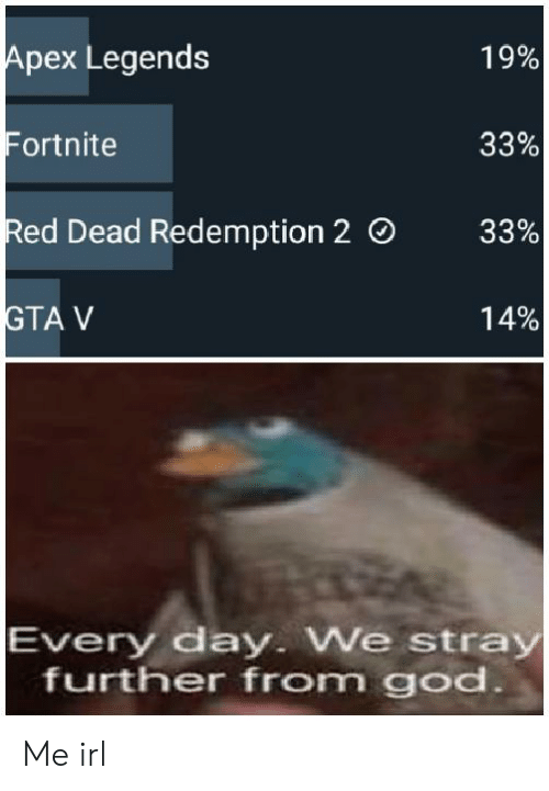 Apex, Red Dead Redemption, and Irl: Apex Legends  Fortnite  Red Dead Redemption 2 O  19%  33%  33%  14%  TA V  Every day. We stray  further from goc Me irl
