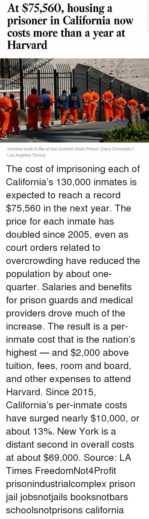 Jail, Memes, and New York: At $75,560, housing a  prisoner in California now  costs more than a year at  Harvard  CICA  Inmates walk in file at San Quentin State Prison. (Gary Coronado  Los Angeles Times) The cost of imprisoning each of California's 130,000 inmates is expected to reach a record $75,560 in the next year. The price for each inmate has doubled since 2005, even as court orders related to overcrowding have reduced the population by about one-quarter. Salaries and benefits for prison guards and medical providers drove much of the increase. The result is a per-inmate cost that is the nation's highest — and $2,000 above tuition, fees, room and board, and other expenses to attend Harvard. Since 2015, California's per-inmate costs have surged nearly $10,000, or about 13%. New York is a distant second in overall costs at about $69,000. Source: LA Times FreedomNot4Profit prisonindustrialcomplex prison jail jobsnotjails booksnotbars schoolsnotprisons california