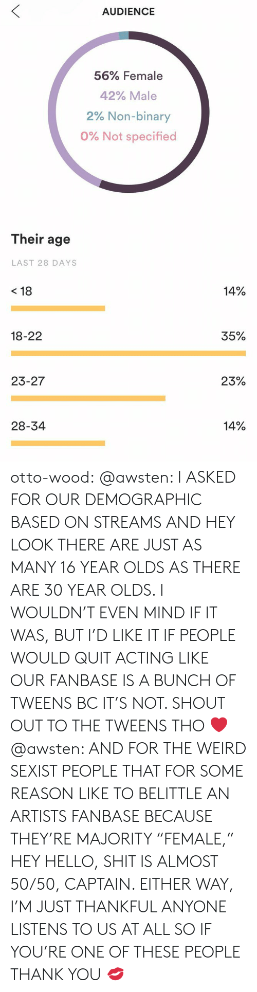 "Hello, Shit, and Tumblr: AUDIENCE  56% Female  42% Male  2% Non-binary  0% Not specified  Their age  LAST 28 DAYS  <18  14%  18-22  35%  23-27  23%  28-34  14% otto-wood:  @awsten: I ASKED FOR OUR DEMOGRAPHIC BASED ON STREAMS AND HEY LOOK THERE ARE JUST AS MANY 16 YEAR OLDS AS THERE ARE 30 YEAR OLDS. I WOULDN'T EVEN MIND IF IT WAS, BUT I'D LIKE IT IF PEOPLE WOULD QUIT ACTING LIKE OUR FANBASE IS A BUNCH OF TWEENS BC IT'S NOT. SHOUT OUT TO THE TWEENS THO ❤️ @awsten: AND FOR THE WEIRD SEXIST PEOPLE THAT FOR SOME REASON LIKE TO BELITTLE AN ARTISTS FANBASE BECAUSE THEY'RE MAJORITY ""FEMALE,"" HEY HELLO, SHIT IS ALMOST 50/50, CAPTAIN.   EITHER WAY, I'M JUST THANKFUL ANYONE LISTENS TO US AT ALL SO IF YOU'RE ONE OF THESE PEOPLE THANK YOU 💋"