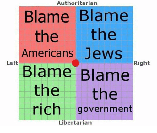 Libertarianism: Authoritarian  Blame Blame  the  the  Americans Jews  Left  Right  Blame Blame  the  the  rich government  Libertarian