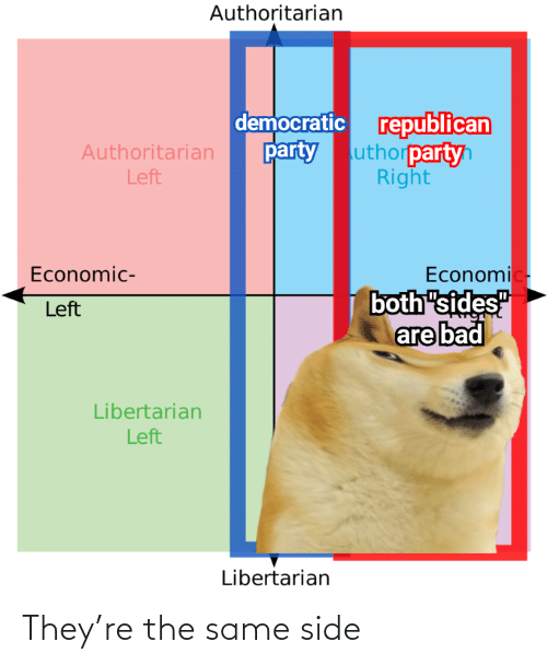 "economic: Authoritarian  democratic republican  uthorpartyh  Right  party  Authoritarian  Left  Economic-  both ""sides""  are bad  Economic-  Left  Libertarian  Left  Libertarian They're the same side"
