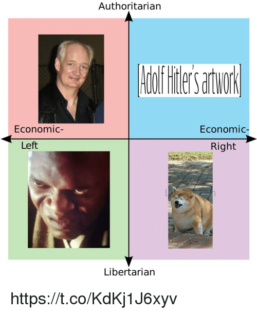 economic: Authoritarian  Economic-  Economic-  Left  Right  Libertarian https://t.co/KdKj1J6xyv