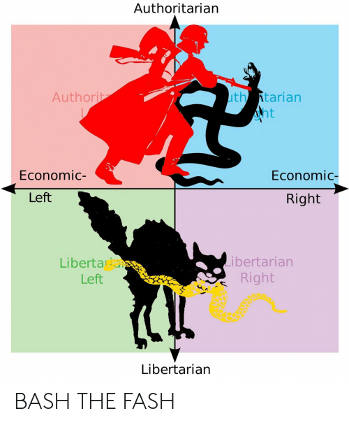 Libertarian, Bash, and Economic: Authoritarian  thAtarian  nt  Authorit  Economic-  Economic-  Left  Right  Liberta  Left  Libertarian  Right  Libertarian BASH THE FASH